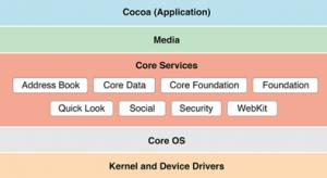 core services katmanı