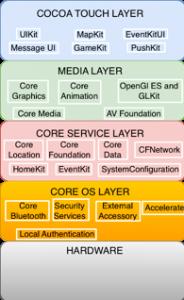 ios işletim sistemi katmanları