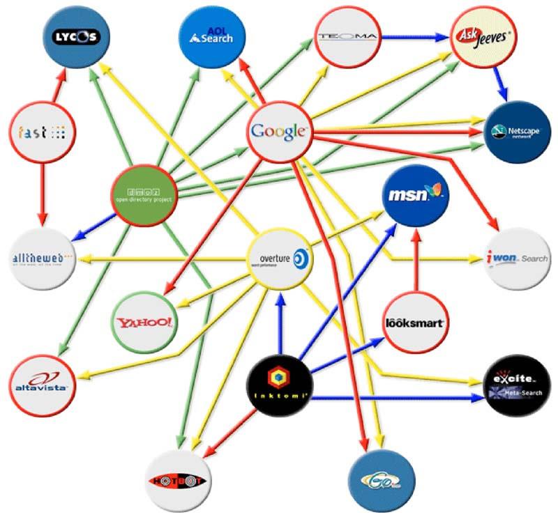 arama motorları diagramı