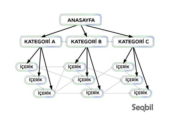 Navigasyon SEO örneği